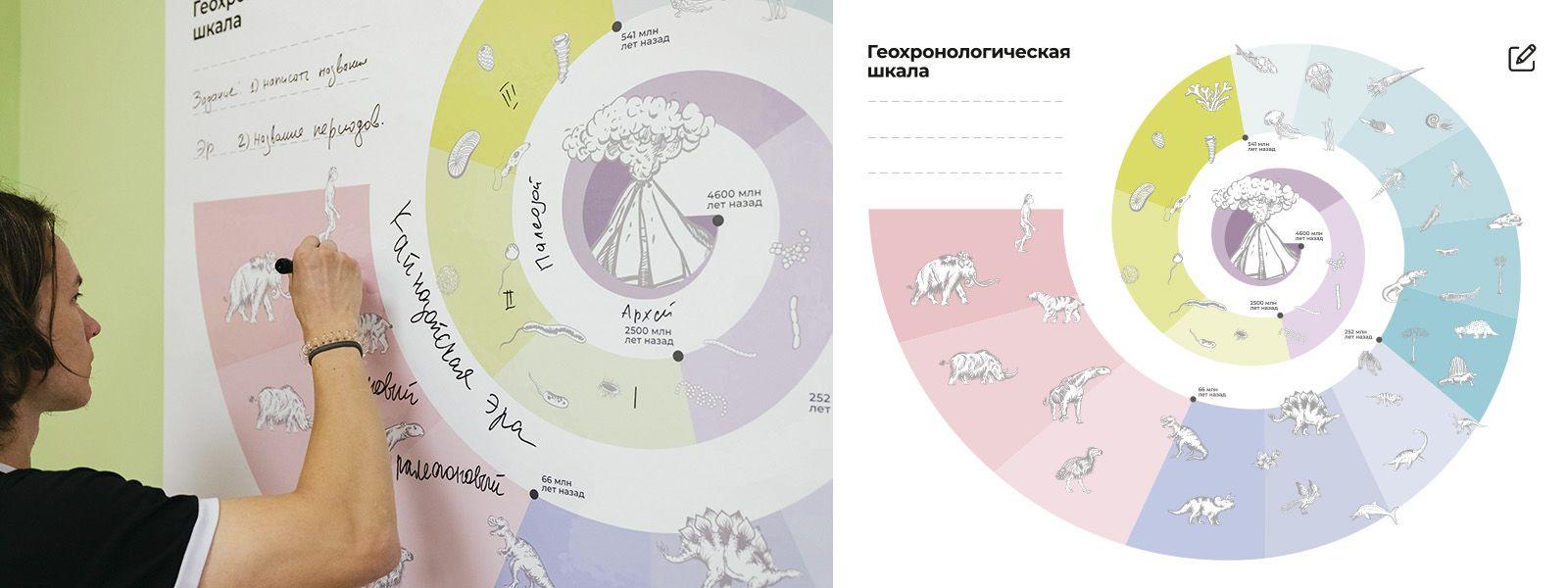 геохронологическая шкала маркерная