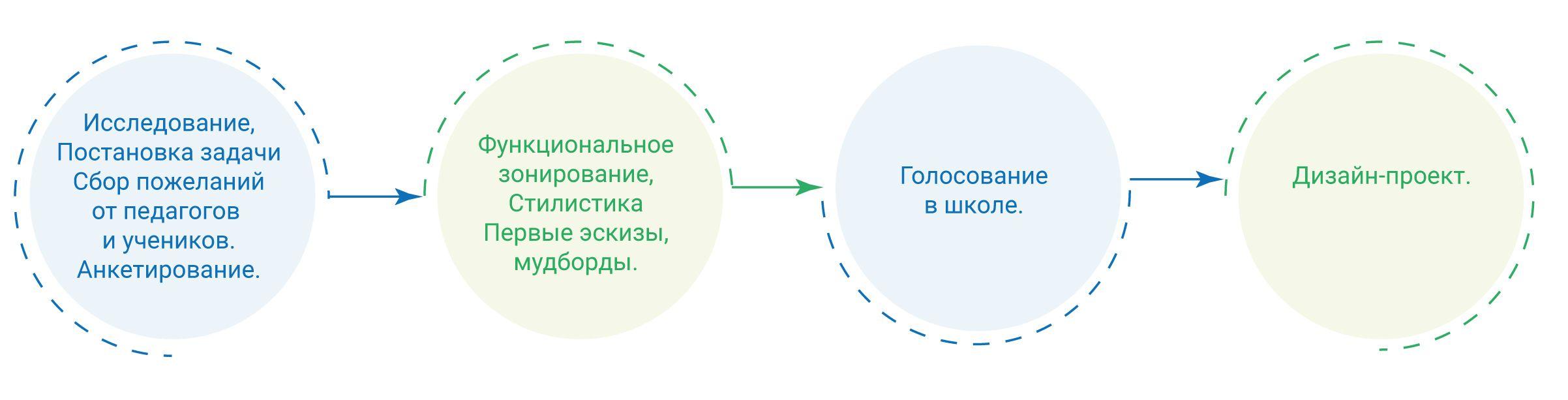 схема работы перед дизайн-проектом в школе