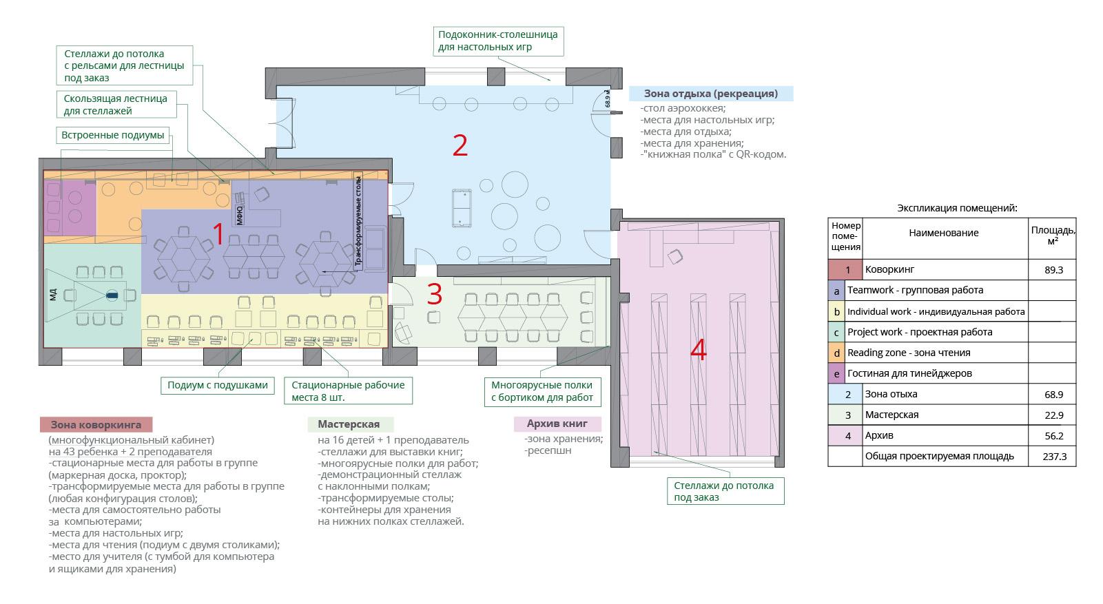 планировка информационно-библиотечного центра