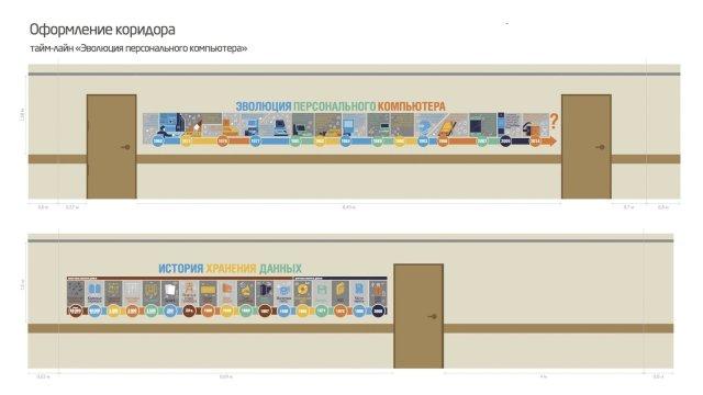 Изображение 18 - компоненты информационно образовательной среды школы