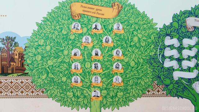 Изображение 3 - Оформление рекреации для начальной школы -История древней руси