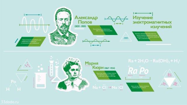 Изображение 18 - Дизайн образовательной среды школы. Великие ученые мира.
